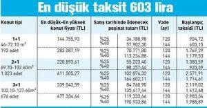 TOKİ Kayaşehir 1892 konut fiyat listesi