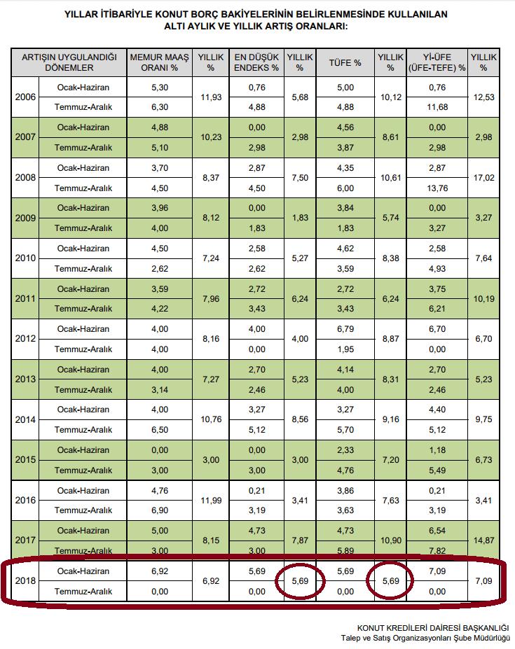 Toki 2018 Ocak-Haziran Taksit Zam Oranları