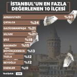 Arnavutköy %50 Değer Kazandı