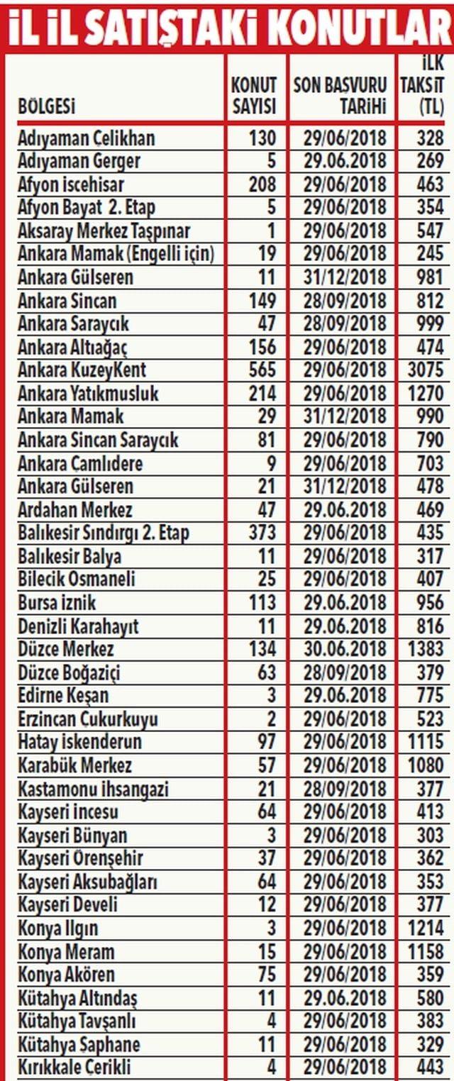 TOKİ'den Emekliye 49 bin TL'ye konut!